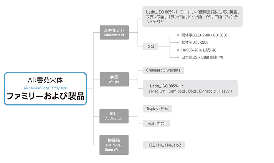 SYS_Fmaily tree_TC