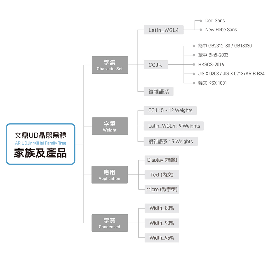 JXH_Fmaily tree